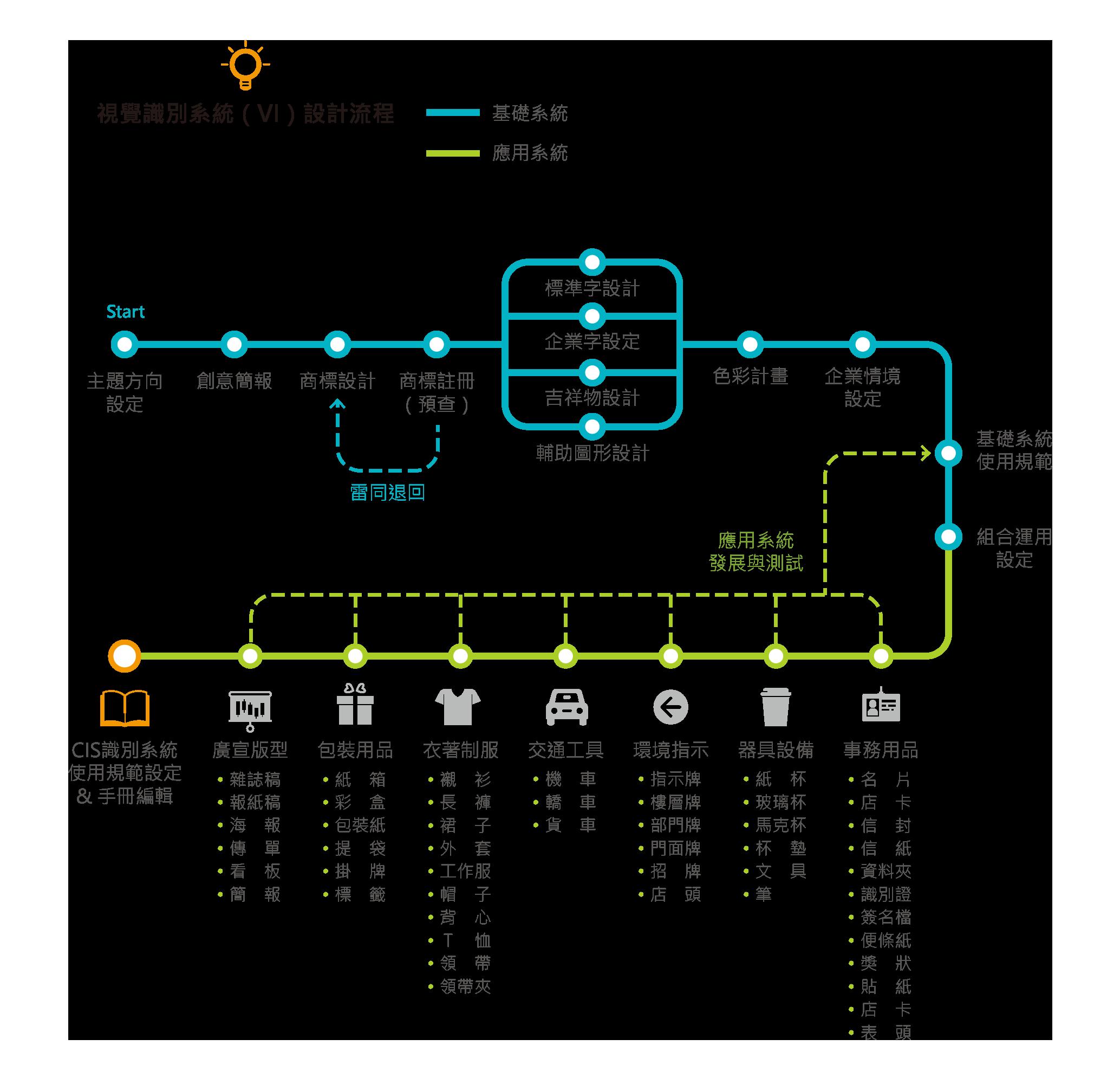 視覺識別系統(VI)設計流程:主題方向設定、創意簡報、商標設計、商標註冊(預查),若雷同退回、1.標準字設計,2.企業字設定,3.吉祥物設計,4.輔助圖形設計、色彩計畫、企業情境設定、基礎系統使用規範、組合運用設定、、事務用品:名片,店卡,信封,信紙,資料夾,識別證,簽名檔,便條紙,獎狀,貼紙,店卡,表頭、器具設備:紙杯、玻璃杯、馬克杯、杯墊、文具、筆、環境指示:指示牌、樓層牌、部門牌、門面牌、招牌、店頭、交通工具:機車、轎車、貨車、衣著制服:襯衫、長褲、裙子、外套、工作服、帽子、背心、T恤、領帶、領帶夾、包裝用品:紙箱、紙盒、包裝紙、提袋、掛牌、標籤、廣宣版型:雜誌搞、報紙稿、海報、傳單、看板、簡報、CIS識別系統使用規範設定&手冊編輯
