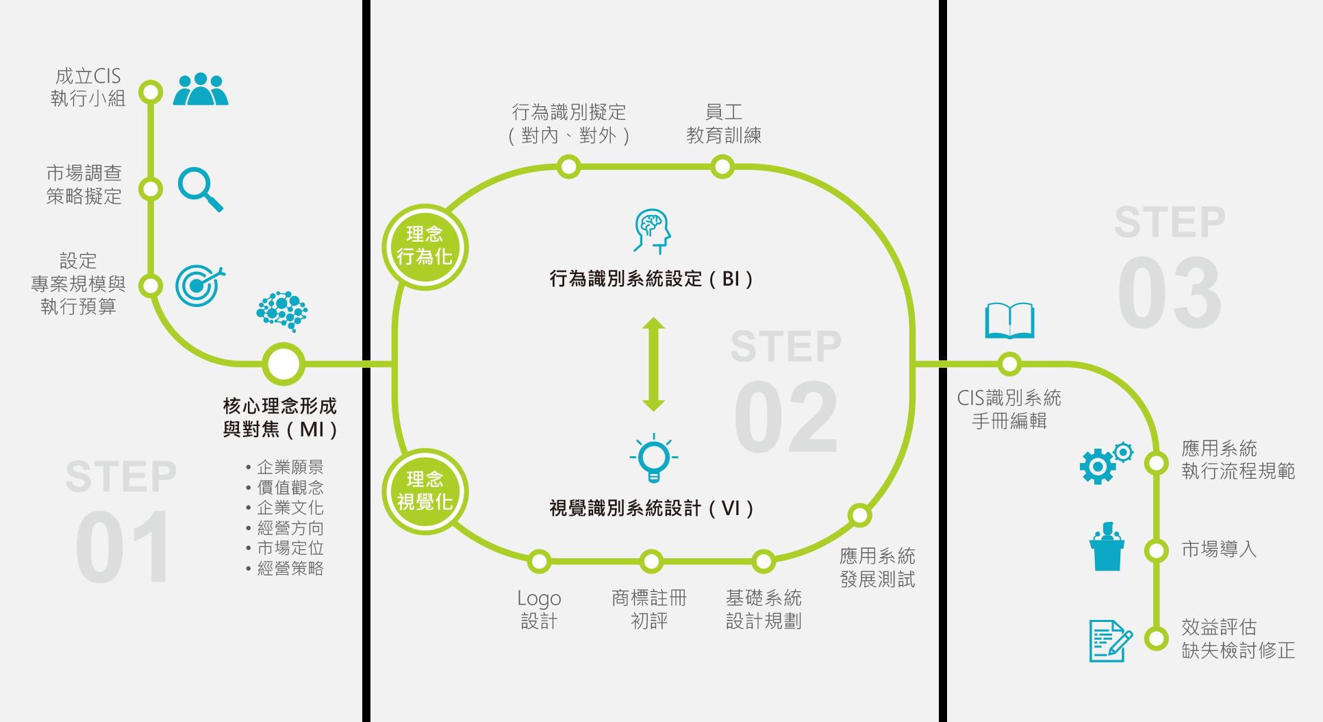 企業識別系統發展流程:STEP 01:成立CIS執行小組,市場調查策略擬定,設定專案規模與執行預算,核心理念形成與對焦(MI),企業願景,價值觀念,企業文化,經營方向,市場定位,經營策略。STEP 02:理念行為化:行為識別擬定(對內、對外),員工教育訓練。理念視覺化:LOGO設計,商標註冊初評,基礎系統設計規劃,應用系統發展測試。STEP 03:CIS識別系統手冊編輯,應用系統執行流程規範,市場導入,效益評估,缺失檢討修正。